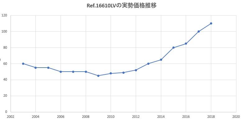 16610LV 価格推移